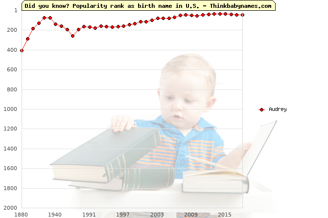 Top 2000 baby names ranking of Audrey name in U.S.
