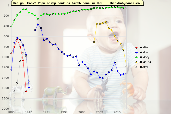 Top 1000 baby names ranking of Audie, Audra, Audrey, Audrina, Audry in U.S.