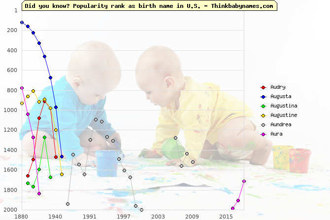 Top 2000 baby names ranking of Au- names: Audry, Augusta, Augustina, Augustine, Aundrea, Aura