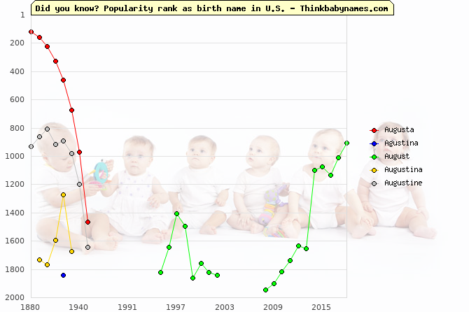 Top 2000 baby names ranking of Augusta, Agustina, August, Augustina, Augustine in U.S.