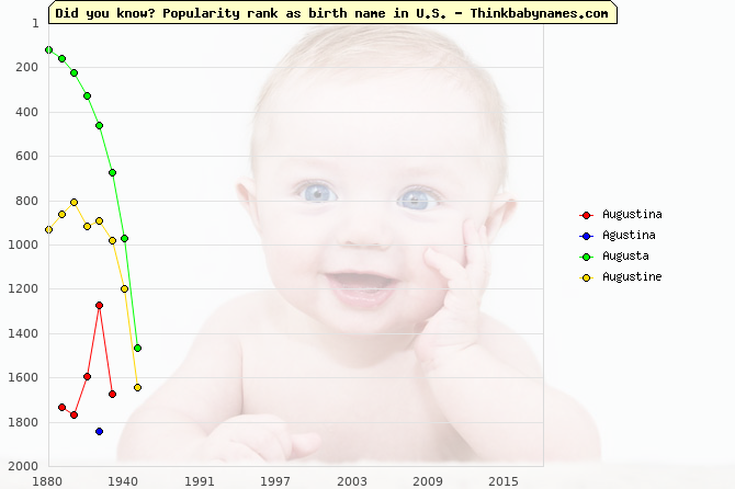 Top 2000 baby names ranking of Augustina, Agustina, Augusta, Augustine in U.S.