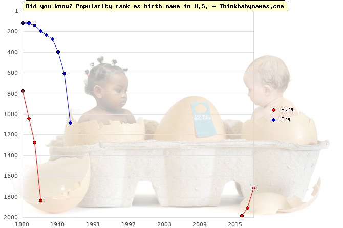 Top 2000 baby names ranking of Aura, Ora in U.S.
