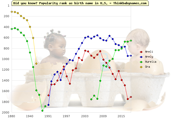 Top 2000 baby names ranking of Areli, Arely, Aurelia, Ora in U.S.