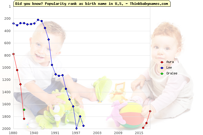 Top 2000 baby names ranking of Aura, Lee, Oralee in U.S.