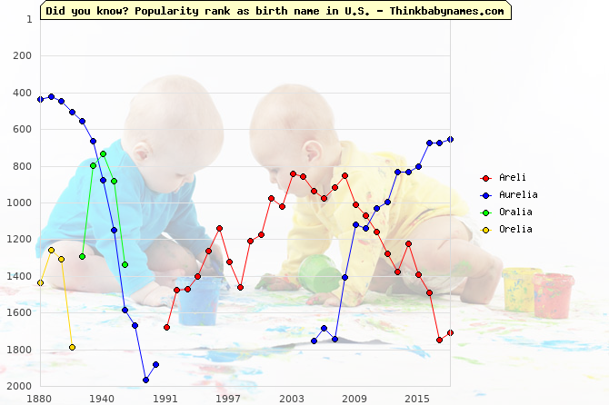 Top 2000 baby names ranking of Areli, Aurelia, Oralia, Orelia in U.S.