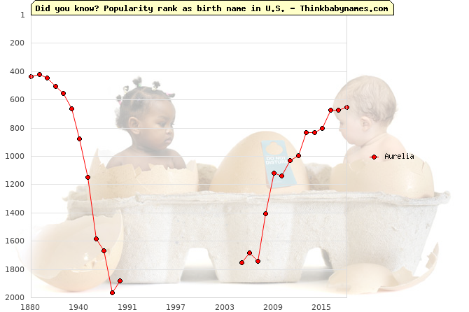 Top 2000 baby names ranking of Aurelia in U.S.