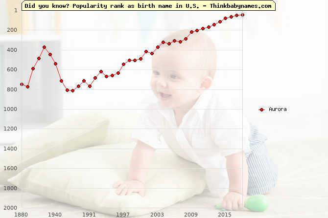 Top 2000 baby names ranking of Aurora name in U.S.