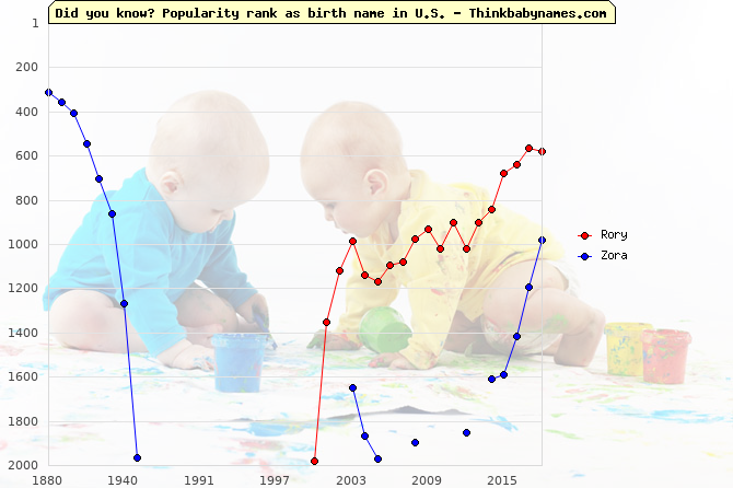 Top 2000 baby names ranking of Rory, Zora in U.S.