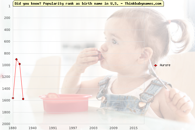 Top 2000 baby names ranking of Aurore name in U.S.