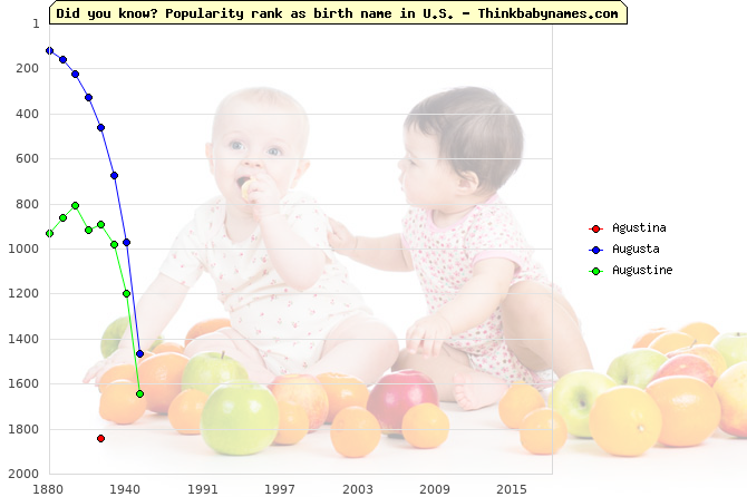 Top 2000 baby names ranking of Agustina, Augusta, Augustine in U.S.