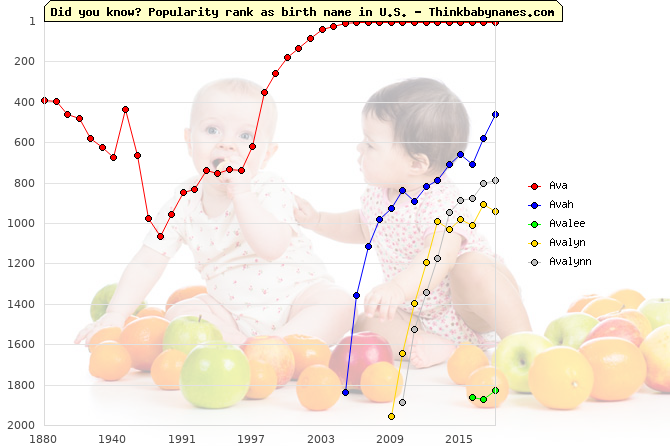 Top 2000 baby names ranking of Ava, Avah, Avalee, Avalyn, Avalynn in U.S.