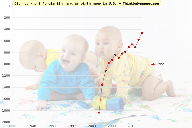 Top 2000 baby names ranking of Avah name in U.S.