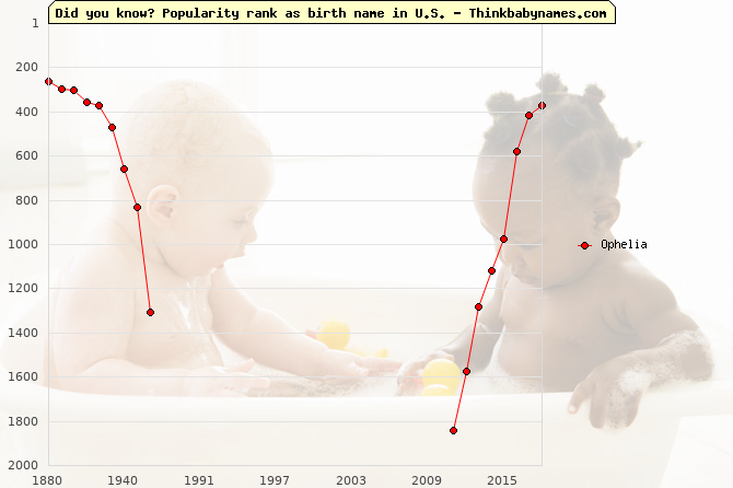 Top 2000 baby names ranking of Ophelia in U.S.