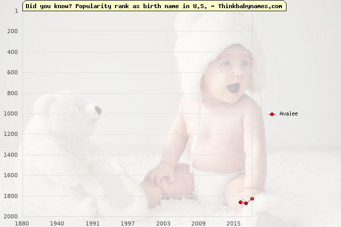 Top 2000 baby names ranking of Avalee name in U.S.