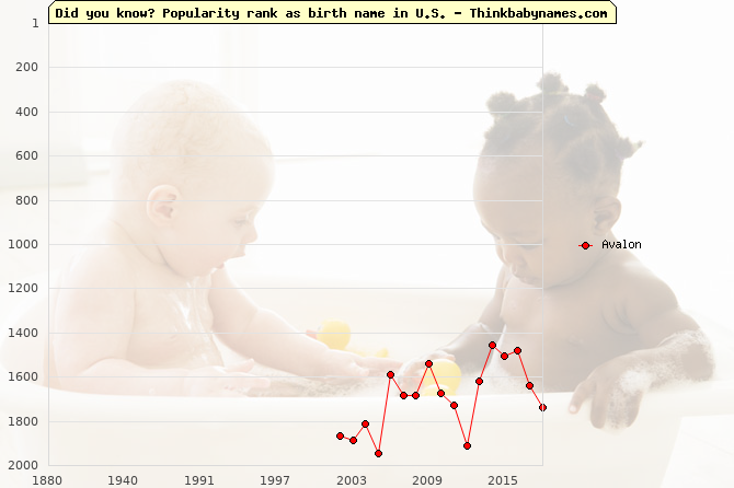 Top 1000 baby names ranking of Avalon name in U.S.
