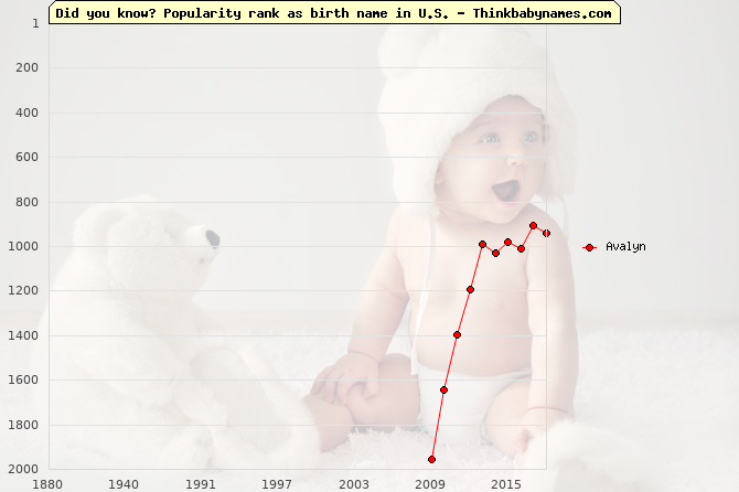 Top 2000 baby names ranking of Avalyn name in U.S.