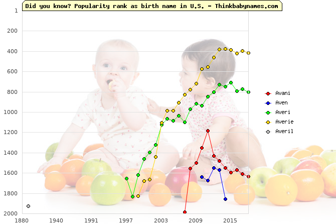 Top 2000 baby names ranking of Av- names: Avani, Aven, Averi, Averie, Averil