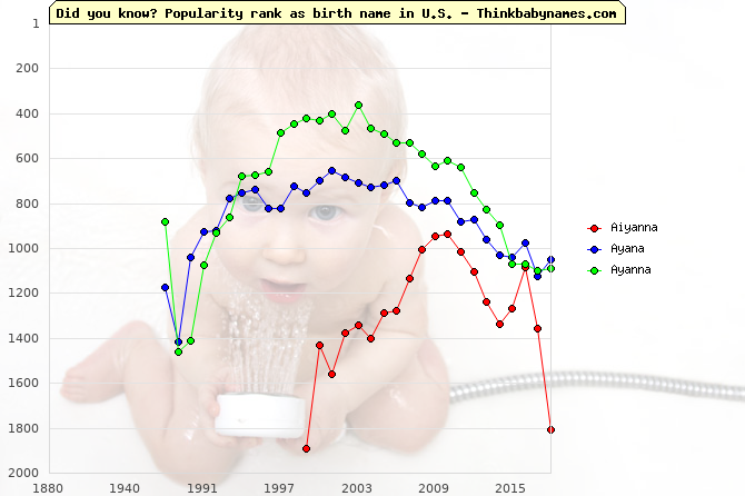 Top 2000 baby names ranking of Aiyanna, Ayana, Ayanna in U.S.