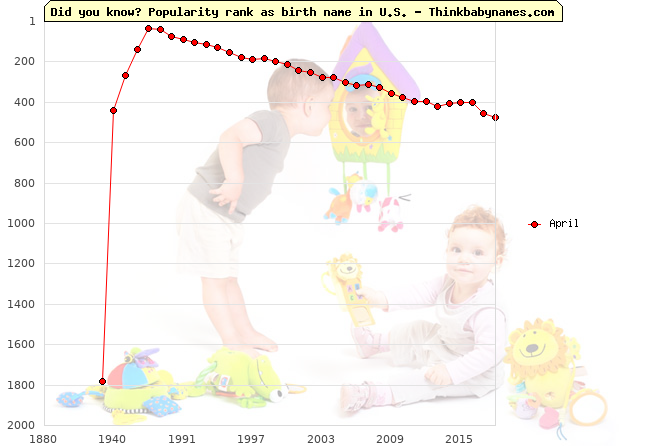 Top 1000 baby names ranking of April in U.S.