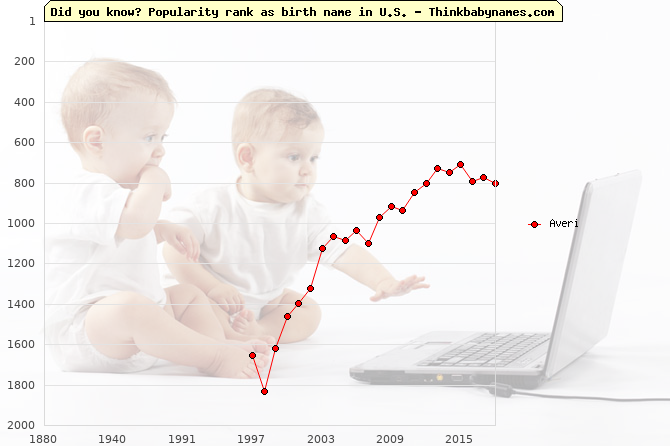 Top 1000 baby names ranking of Averi name in U.S.