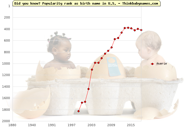 Top 2000 baby names ranking of Averie name in U.S.