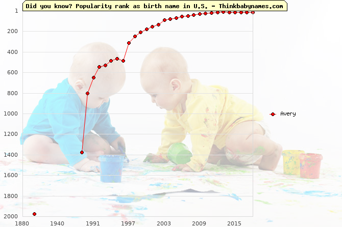 Top 2000 baby names ranking of Avery name in U.S.