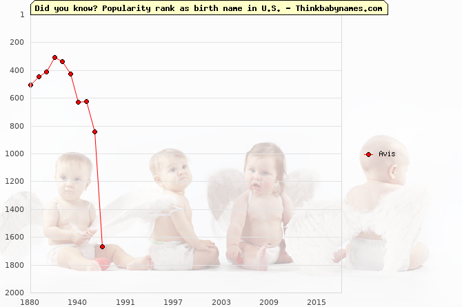 Top 2000 baby names ranking of Avis in U.S.
