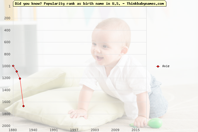 Top 2000 baby names ranking of Avie in U.S.