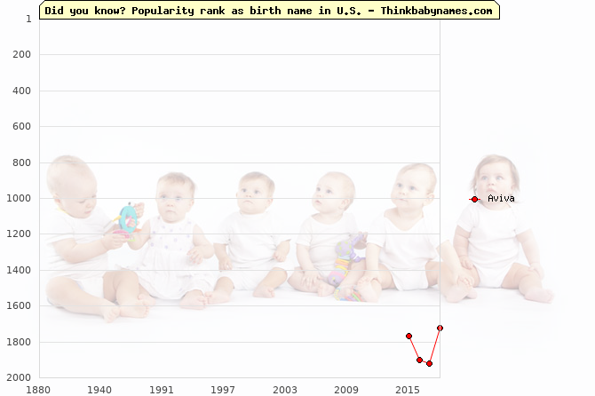 Top 2000 baby names ranking of Aviva in U.S.
