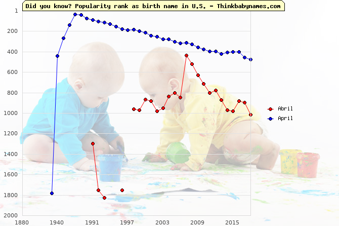 Top 1000 baby names ranking of Abril, April in U.S.