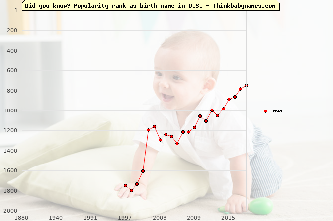 Top 2000 baby names ranking of Aya name in U.S.
