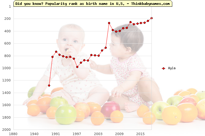 Top 2000 baby names ranking of Ayla in U.S.