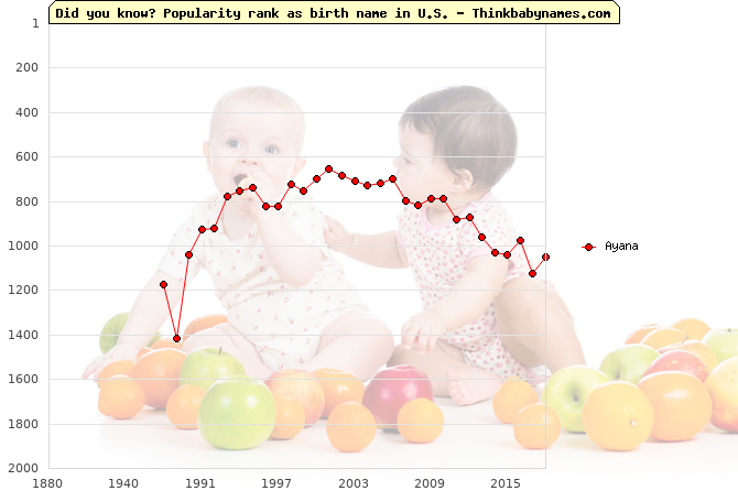 Top 2000 baby names ranking of Ayana name in U.S.