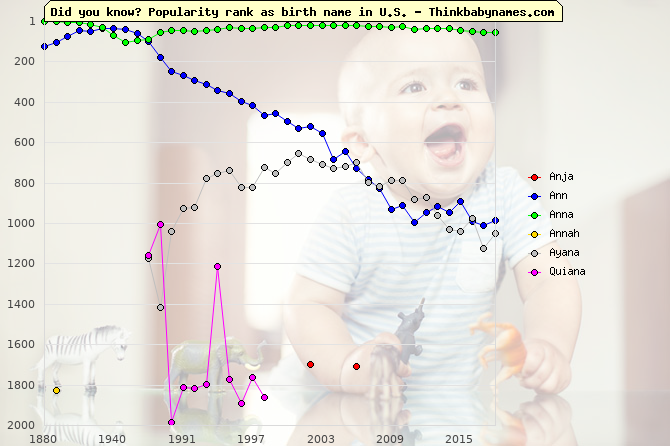 Top 2000 baby names ranking of Anja, Ann, Anna, Annah, Ayana, Quiana in U.S.