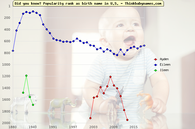 Top 2000 baby names ranking of -en names: Ayden, Eileen, Ileen
