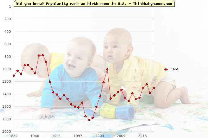 Top 2000 baby names ranking of Aida in U.S.