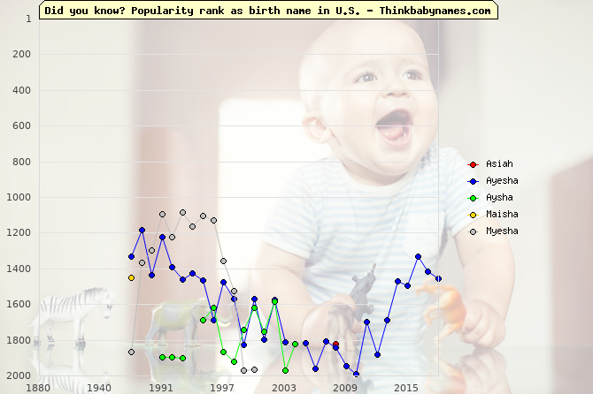 Top 2000 baby names ranking of Asiah, Ayesha, Aysha, Maisha, Myesha in U.S.