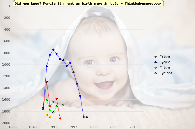 Top 2000 baby names ranking of Taisha, Tyesha, Tyisha, Tynisha in U.S.