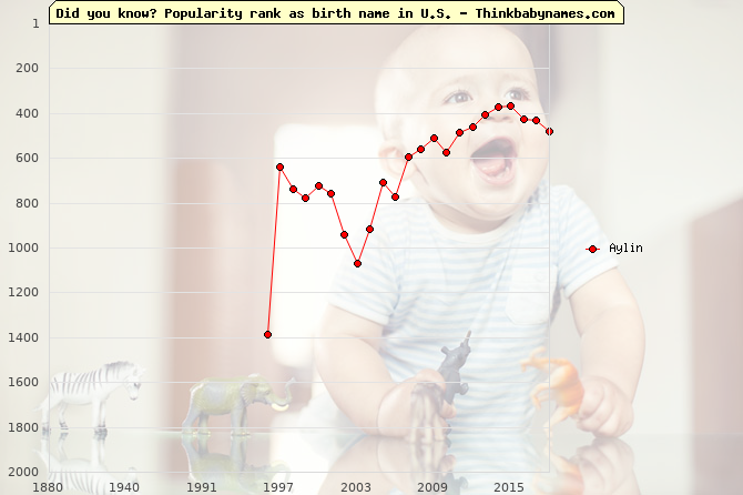 Top 2000 baby names ranking of Aylin name in U.S.