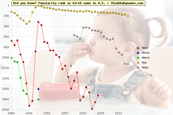 Top 2000 baby names ranking of Amie, Amiee, Ammie, Amy, Amya in U.S.