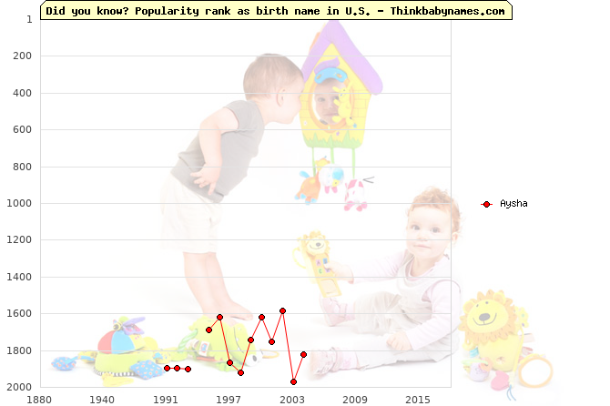 Top 2000 baby names ranking of Aysha name in U.S.