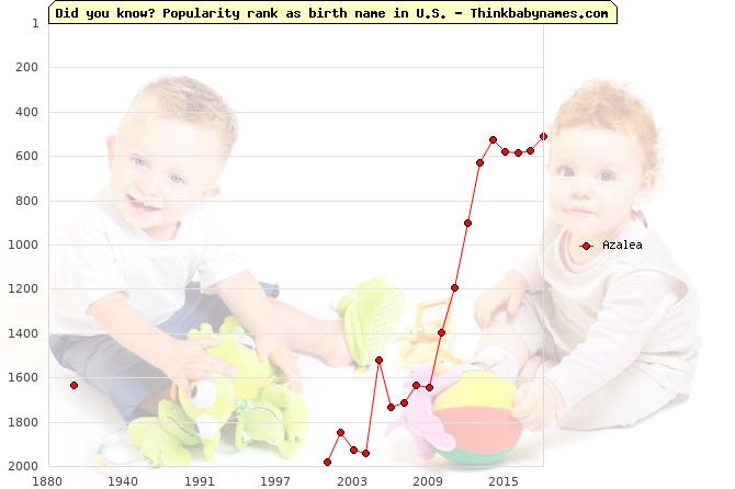 Top 2000 baby names ranking of Azalea in U.S.
