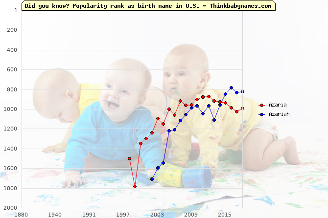 Top 2000 baby names ranking of Azaria, Azariah in U.S.