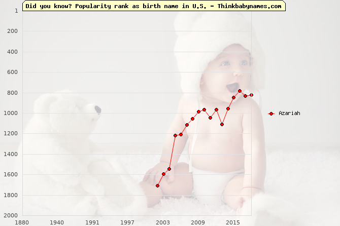 Top 2000 baby names ranking of Azariah name in U.S.