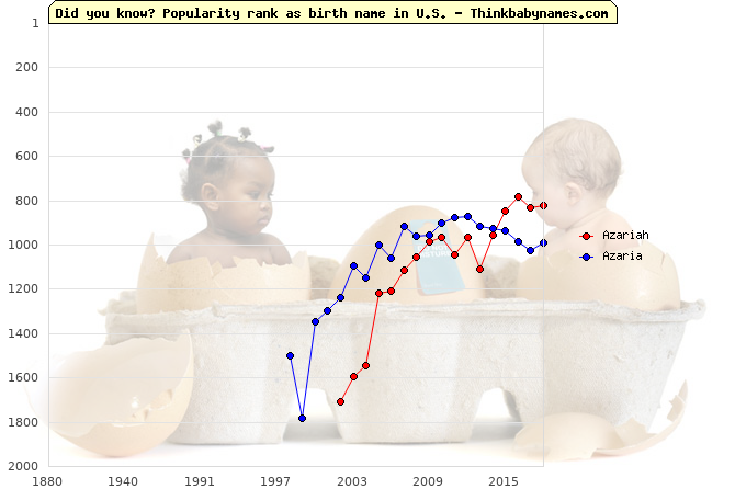 Top 2000 baby names ranking of Azariah, Azaria in U.S.