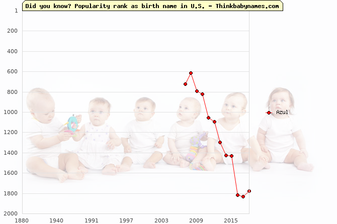 Top 2000 baby names ranking of Azul in U.S.