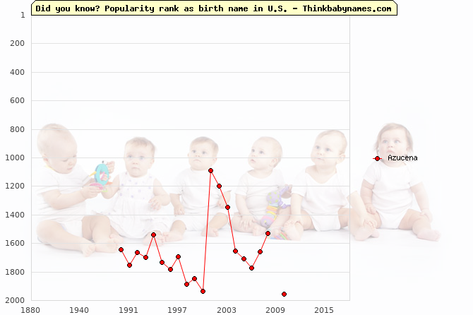Top 2000 baby names ranking of Azucena name in U.S.