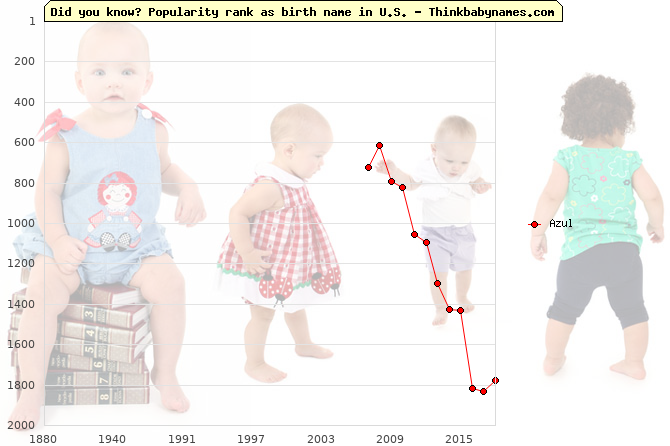 Top 2000 baby names ranking of Azul name in U.S.