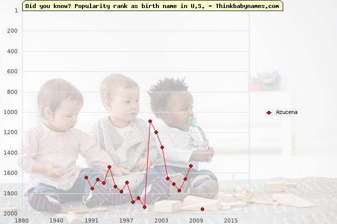 Top 2000 baby names ranking of Azucena in U.S.