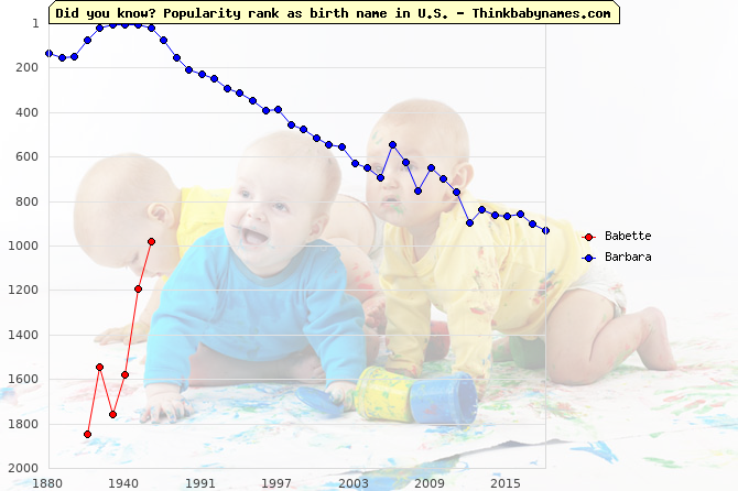 Top 2000 baby names ranking of Babette, Barbara in U.S.